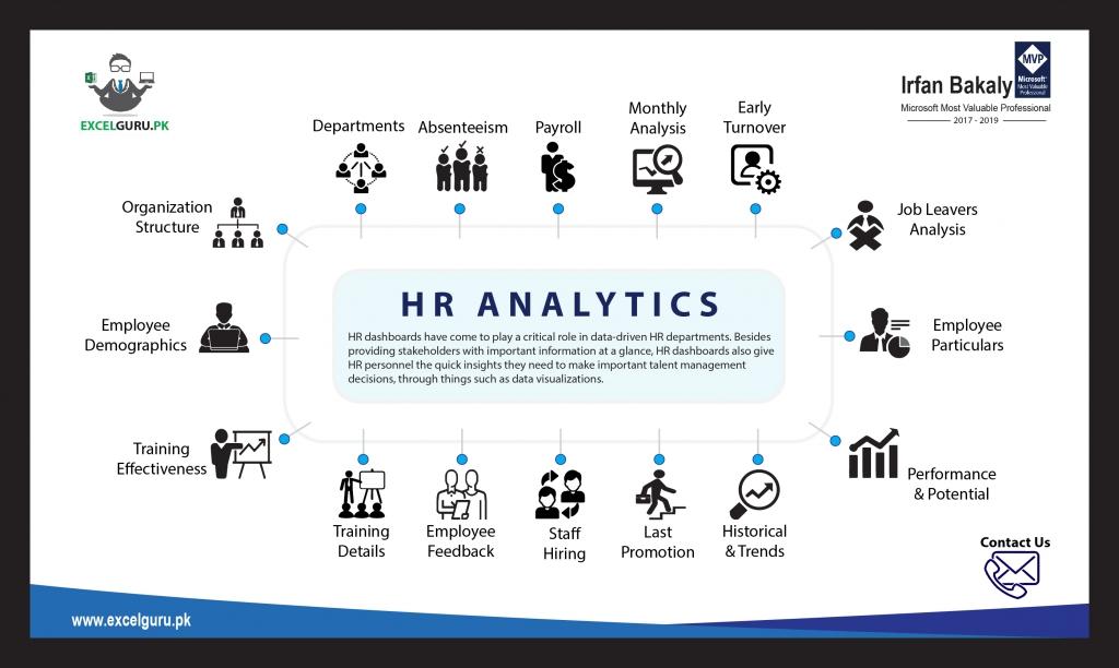 HR Analytics with Power BI by Irfan Bakaly