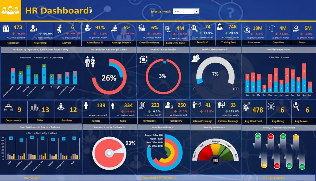 HR Dashboard